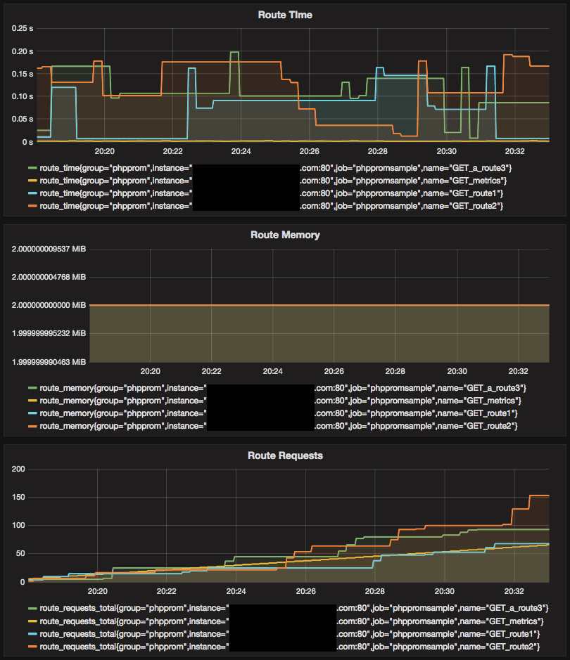 Grafana Sample